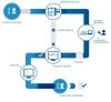 HALIA - Komplettlösung für Ihre Labor-Automatisierung